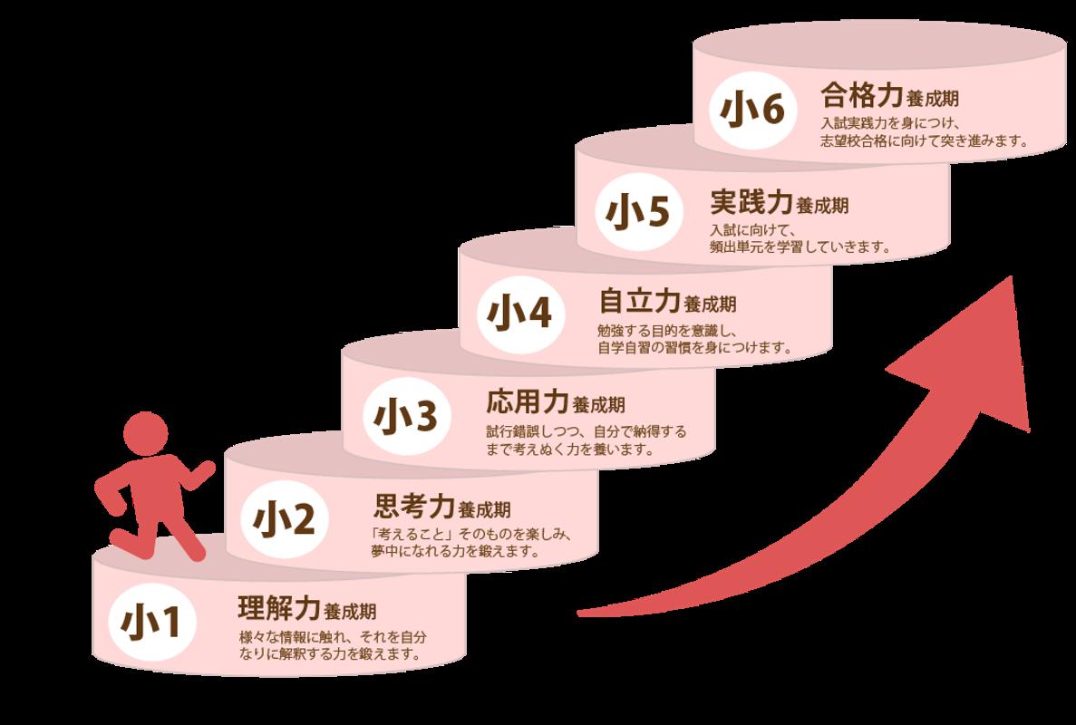 臨海セミナー 中学受験科 葛西校